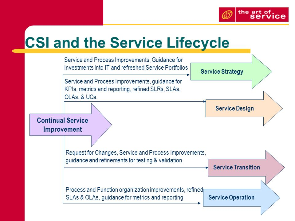Continual Service Improvement Template Pictures >> Build A Continual ...