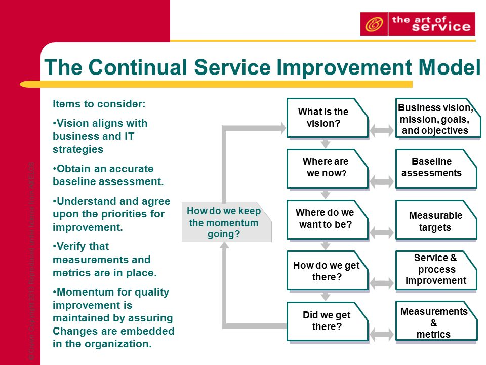 Continual service improvement process ppt download for Continuous service improvement plan template