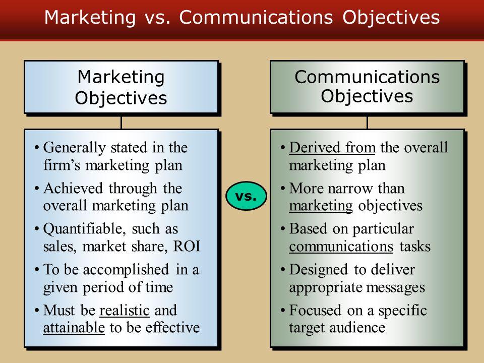 marketing communication objectives