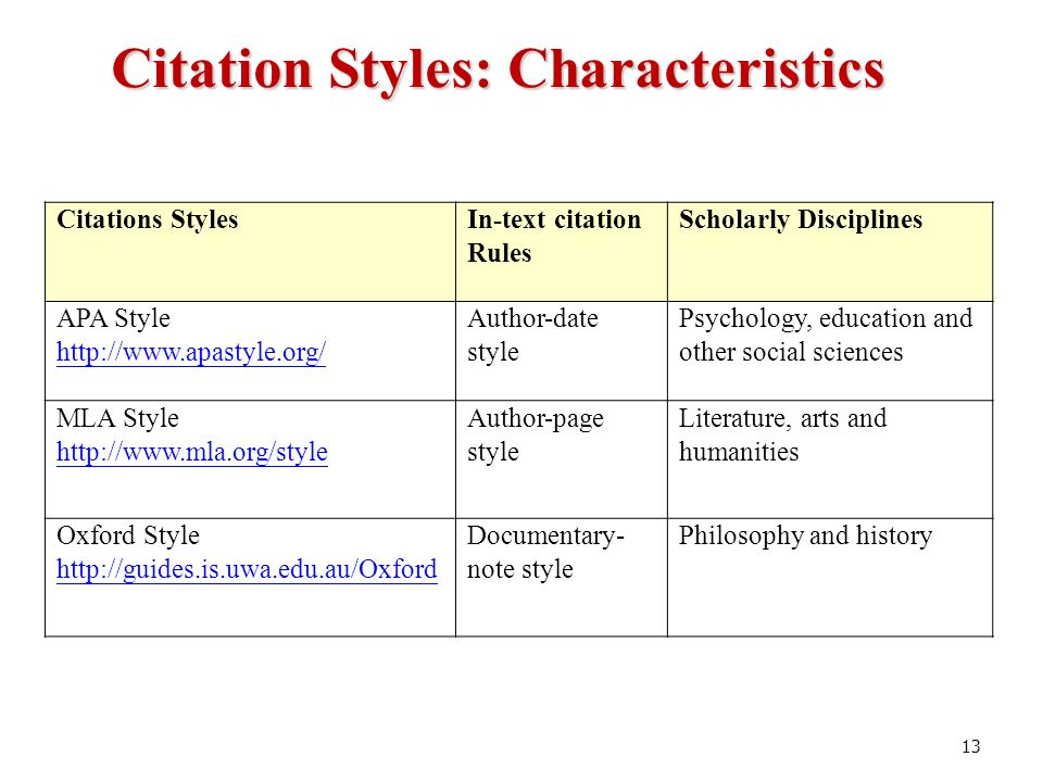 citation rules thesis
