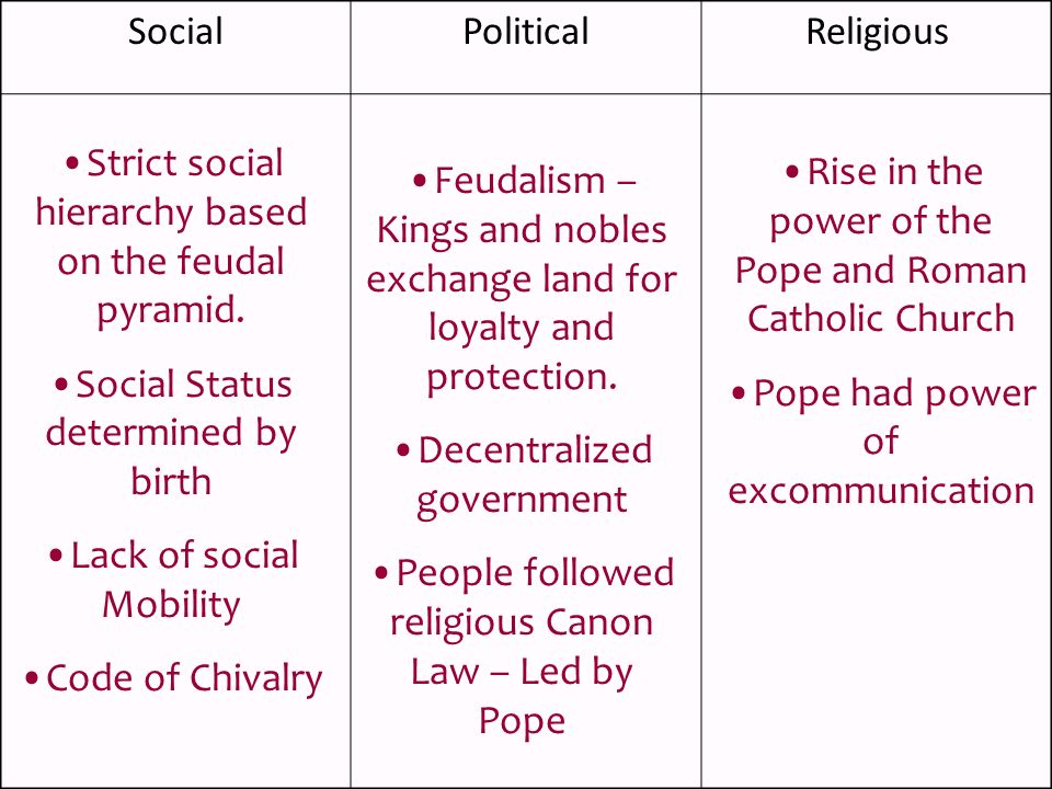 Strict social hierarchy based on the feudal pyramid.