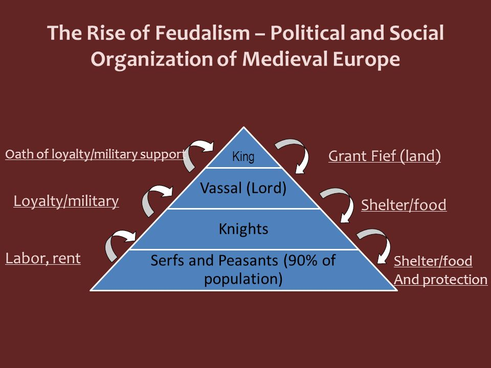 Serfs and Peasants (90% of population)