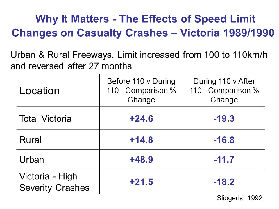 Why It Matters - The Effects of Speed Limit Changes on Casualty Crashes – Victoria 1989/1990