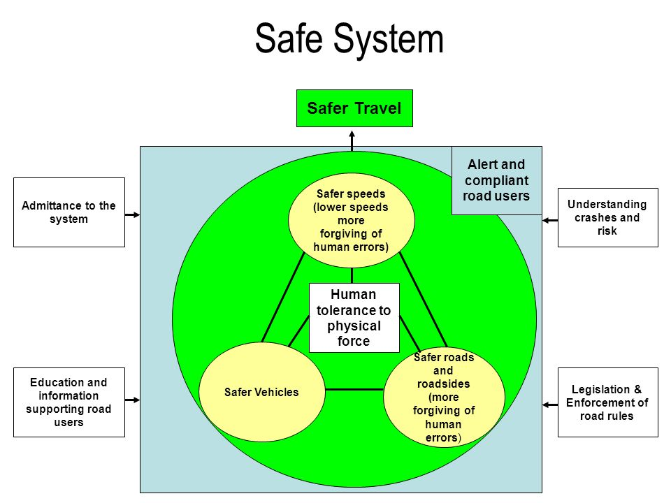 Safe System Safer Travel Alert and compliant road users