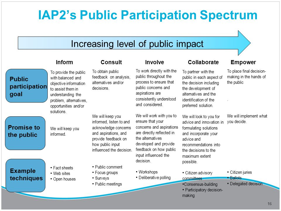 public and citizen participation in process Patory budgeting process, which enables the participation of citizens in   participatory budgeting is a local practice of public deliberation on budget issues.