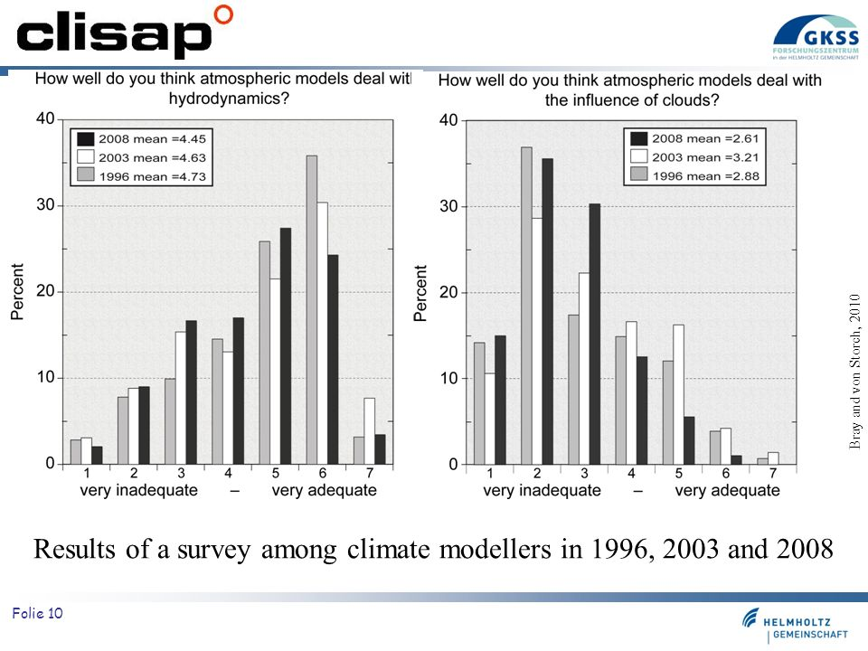 Results of a survey among climate modellers in 1996, 2003 and 2008