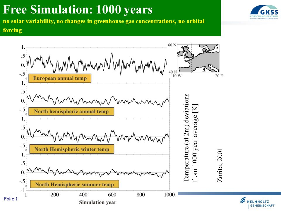 Free Simulation: 1000 years