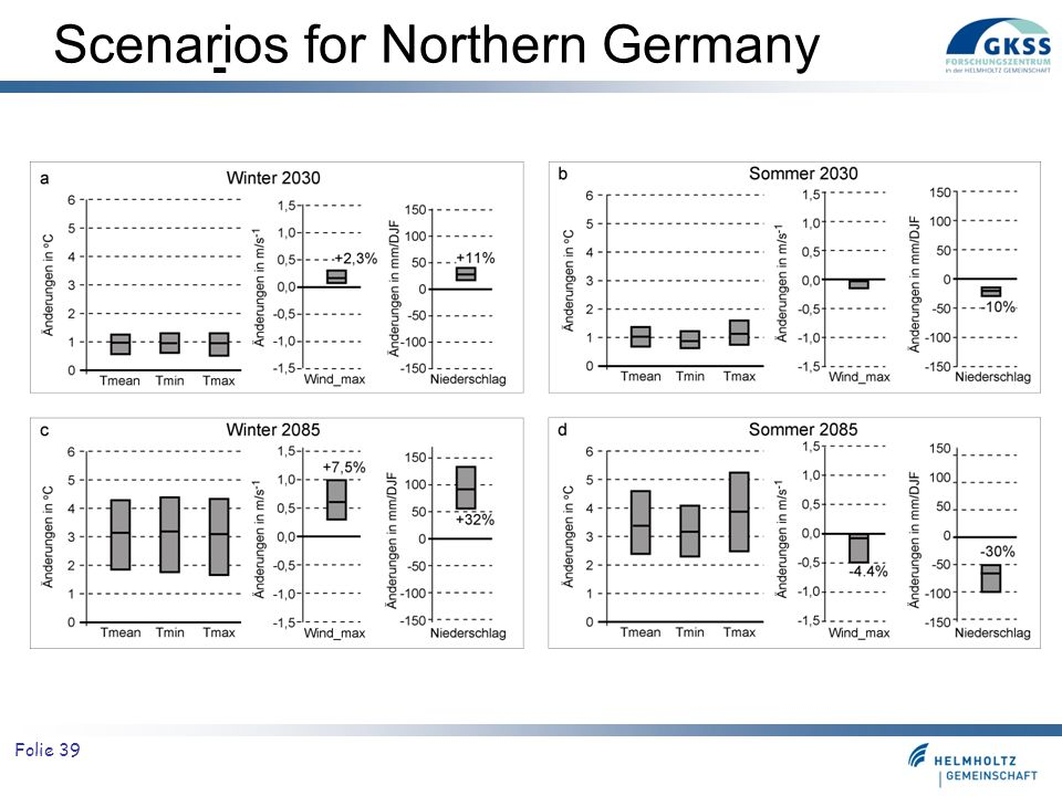 Scenarios for Northern Germany