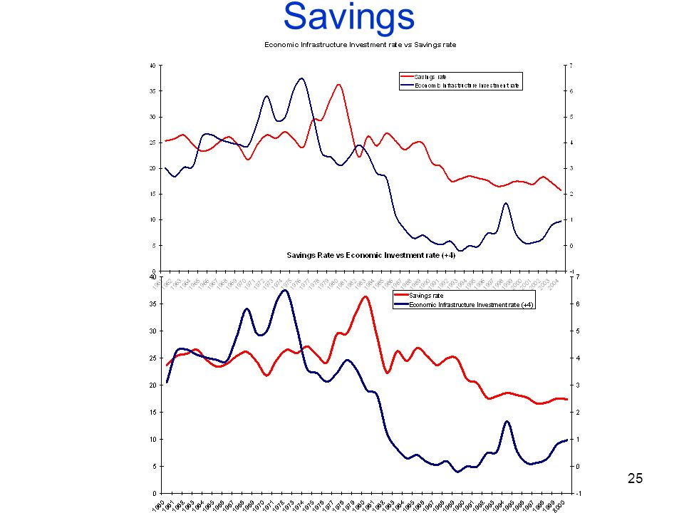 the impact of domestic savings and The short run estimates show that domestic savings, domestic investment and  dependency ratio do not have any impacts on economic growth the long run.
