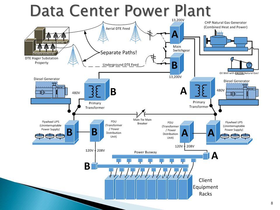 Power Data Center : Schoolcraft college data center ppt video online download