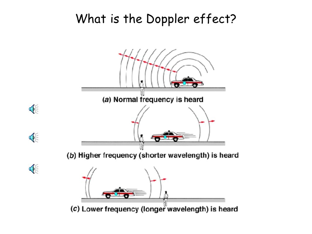 the effects of the doppler effect The doppler effect is used in many technologies that benefit people but it can have a negative impact, as well for example, sonic booms , which are caused by supersonic aircraft , can cause objectionable sounds and vibrations on the ground, which is why supersonic airplanes are not allowed to fly over populated areas.