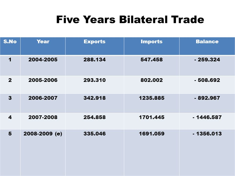 Five Years Bilateral Trade