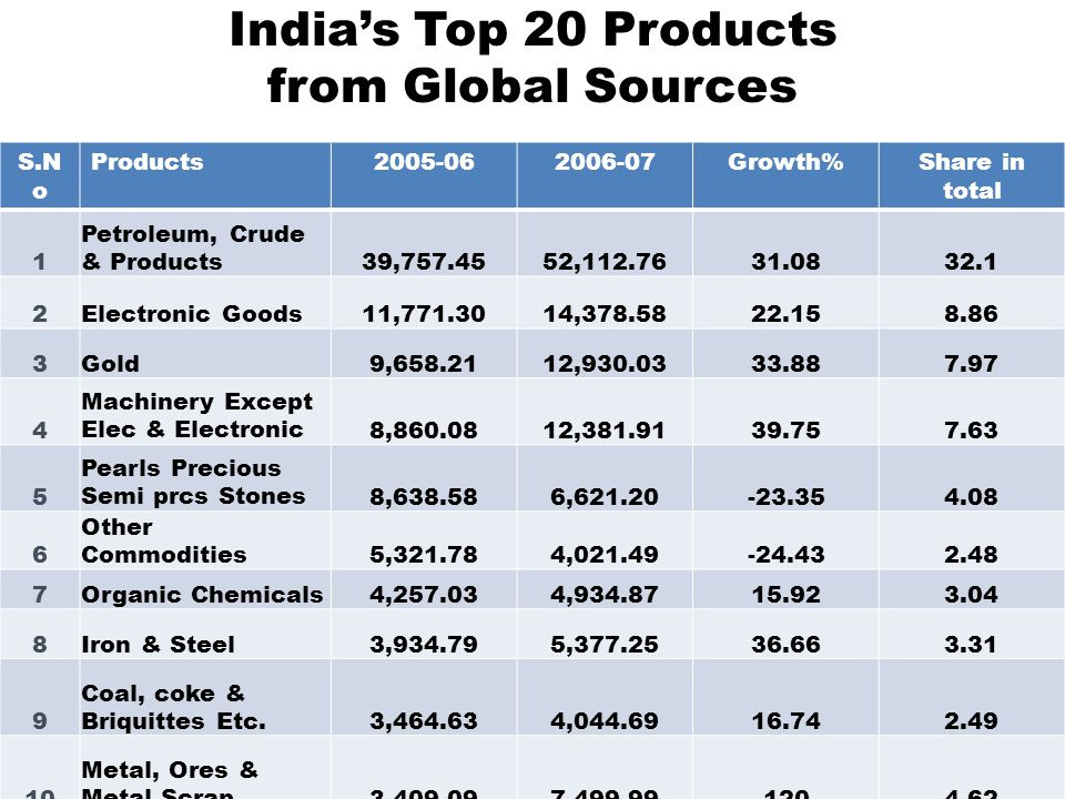 India's Top 20 Products from Global Sources
