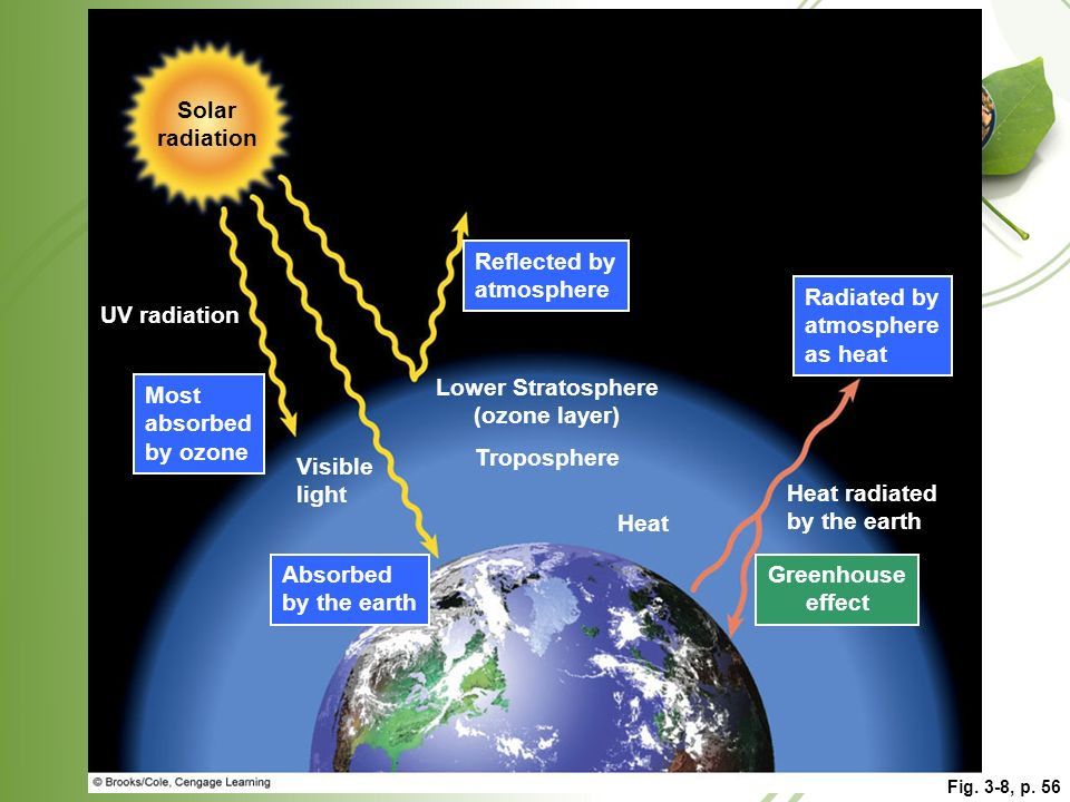 Solar radiation Lower Stratosphere (ozone layer) Greenhouse effect