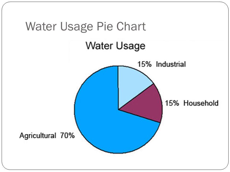Water Usage Pie Chart Rebellions