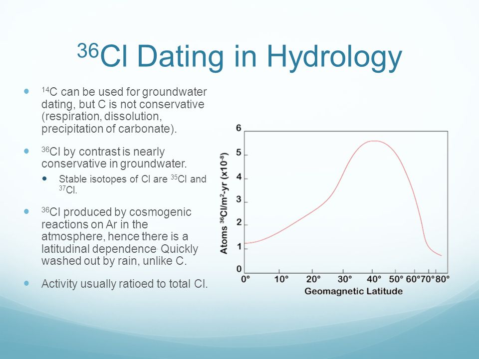 36cl dating Values of δ37cl in the groundwater strengthen the application of the 36cl dating method by constraining cl.