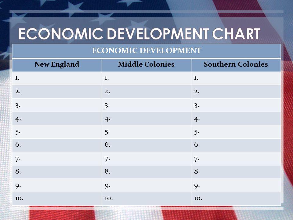 ECONOMIC DEVELOPMENT CHART
