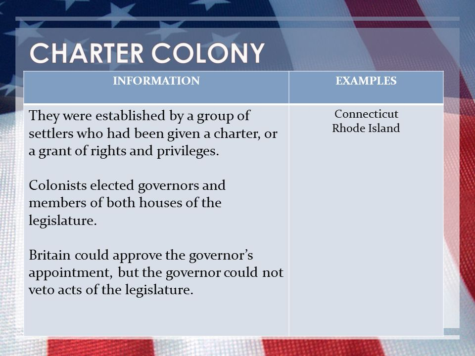 CHARTER COLONY INFORMATION. EXAMPLES.
