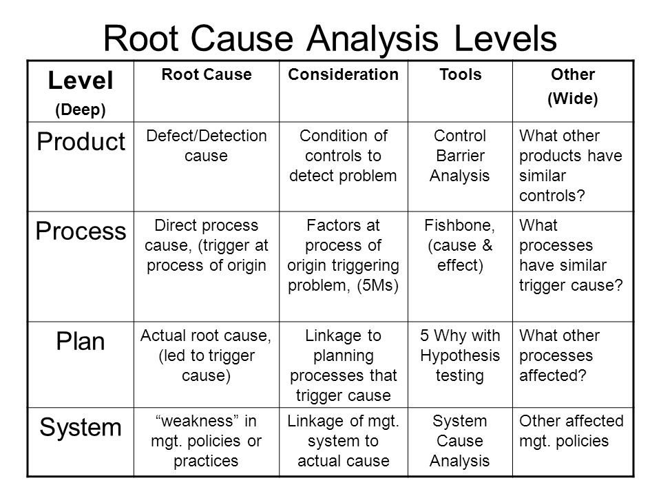 Key Elements For Effective Root Cause Analysis & Problem Solving