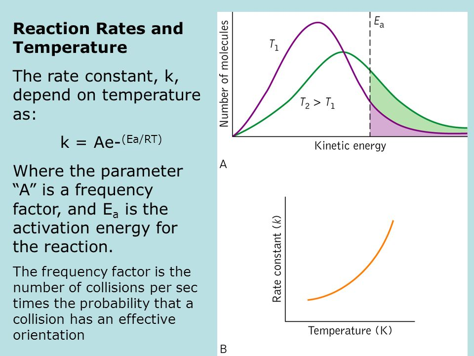 reaction rate and activation energy relationship with wavelength