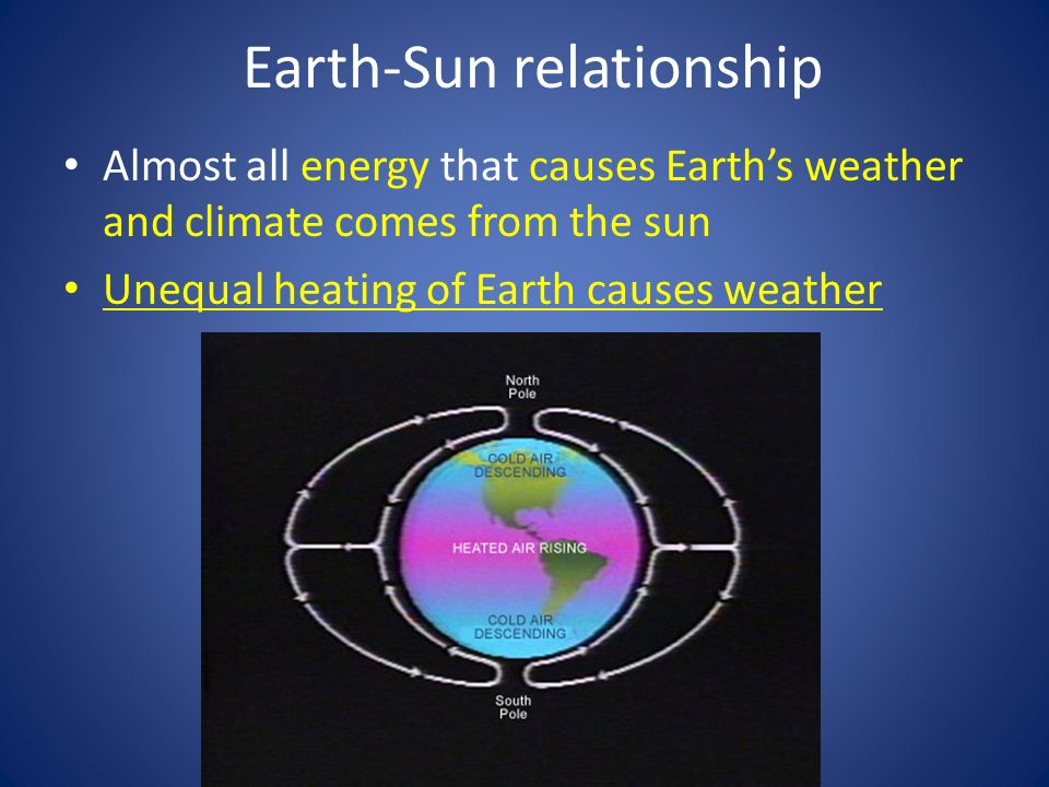 earth sun relationship and weather
