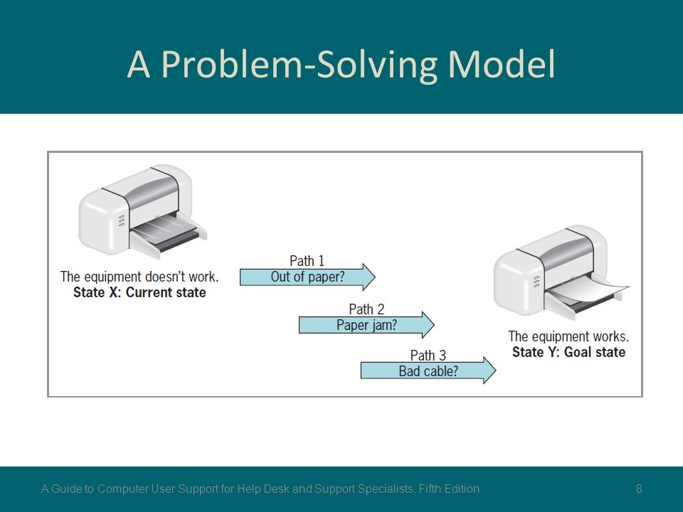 computational modeling problem solving strategy and fdm Waris is an in-house multi-purpose framework focused on solving  software  architecture model computational fluid dynamic problem.