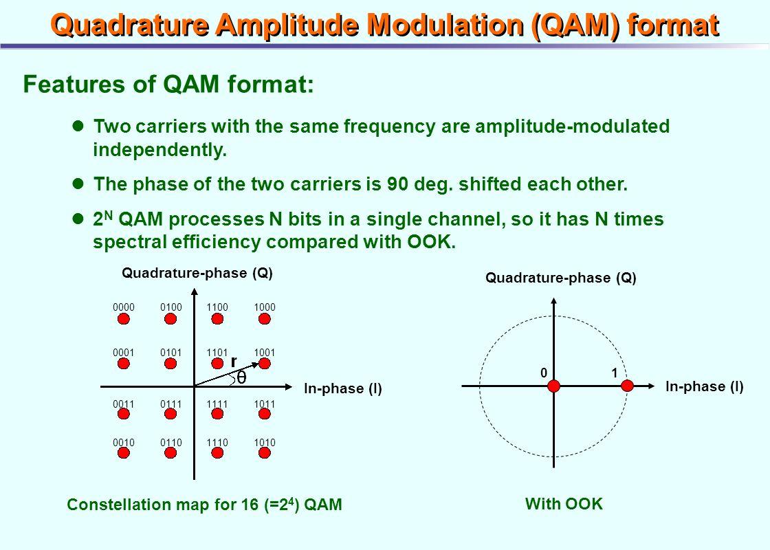 Quadrature Amplitude Modulation QAM Format