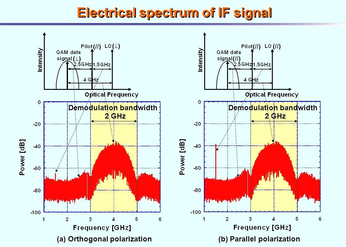 Eye Diagram Signal Reduction Ask Answer Wiring Electrical Quadrature Amplitude Modulation Qam Format Ppt Video Online Download Basic Matlab