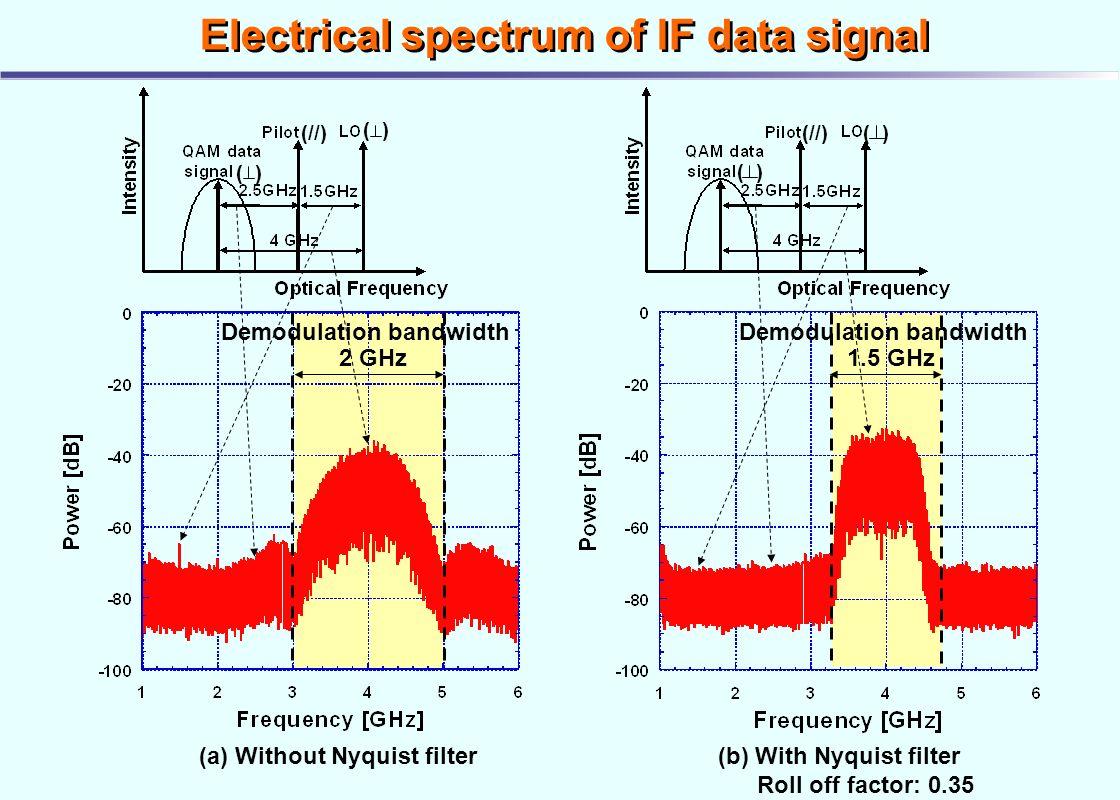 Eye Diagram Bit Pattern Electrical Wiring Quadrature Amplitude Modulation Qam Format Ppt Video Label Transparent