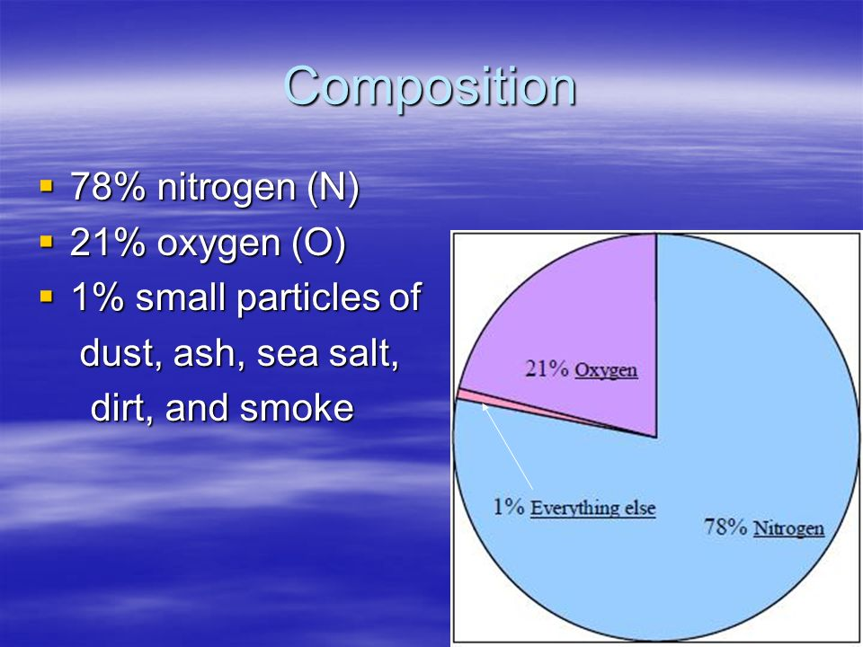 Composition 78% nitrogen (N) 21% oxygen (O) 1% small particles of