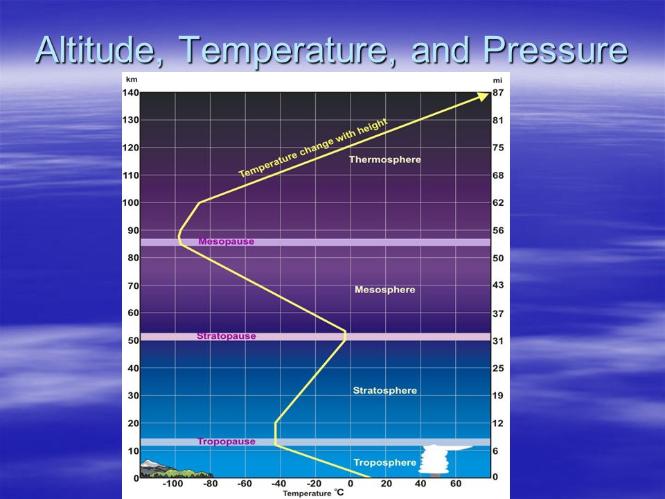 Altitude, Temperature, and Pressure