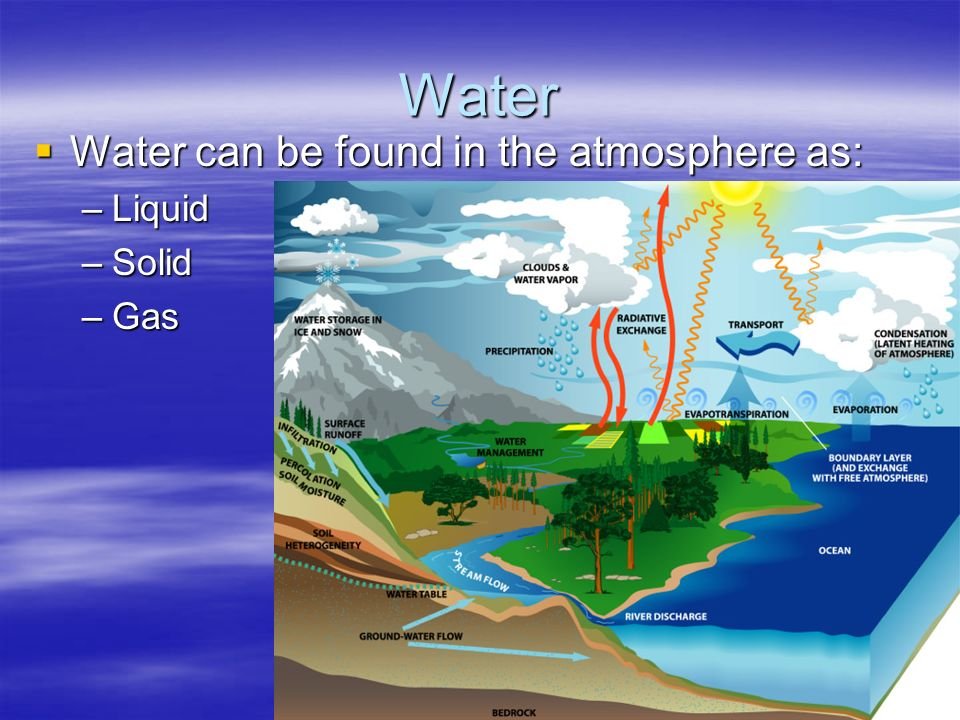 Water Water can be found in the atmosphere as: Liquid Solid Gas