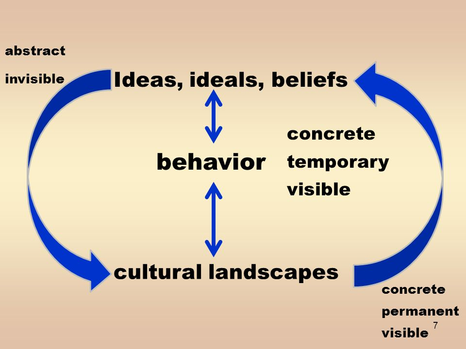 cultural behavior essay However, it is extended beyond majority culture pupils to culturally different is it morally right to change culturally different behavior an essay on.