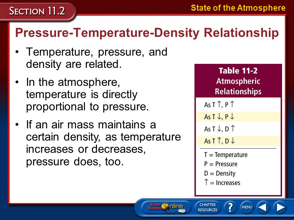 pressure volume and density relationships dating
