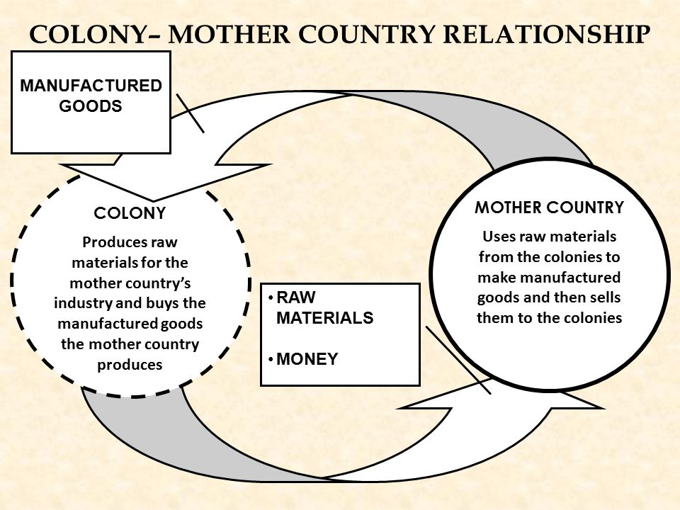 colony mother country relationship sayings