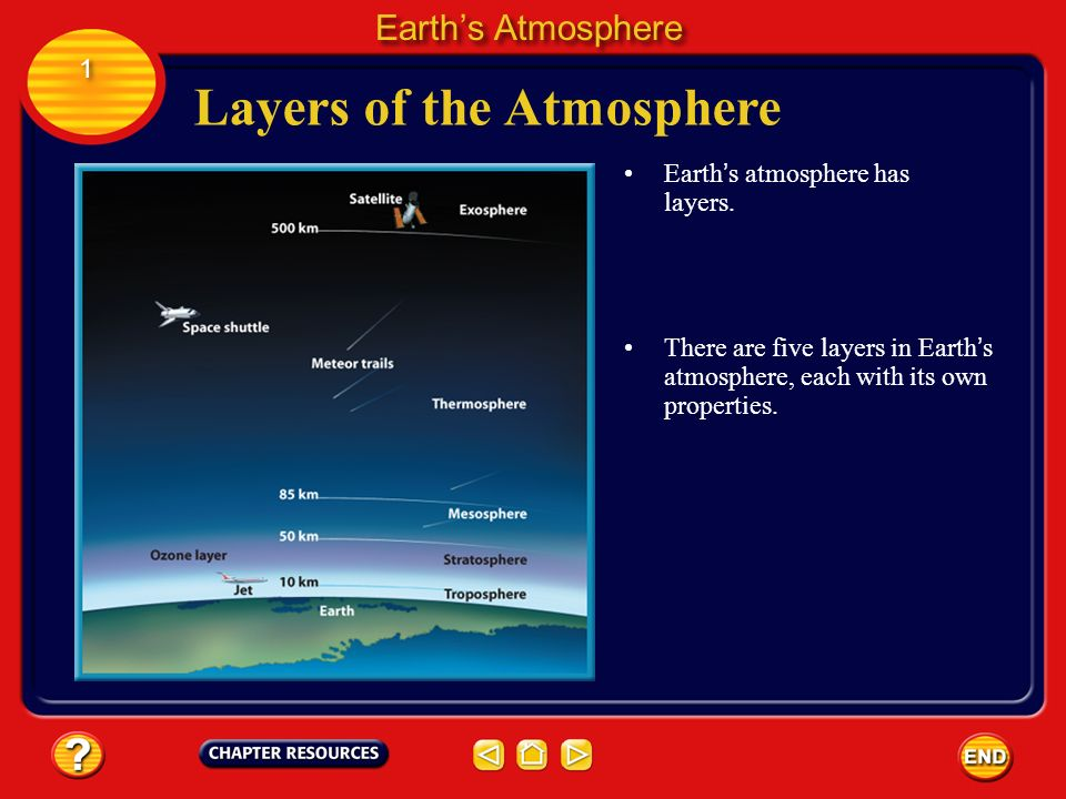 the atmosphere and its layers This drawing shows the different layers of the atmosphere the ground is shown in brown at the bottom of the picture.