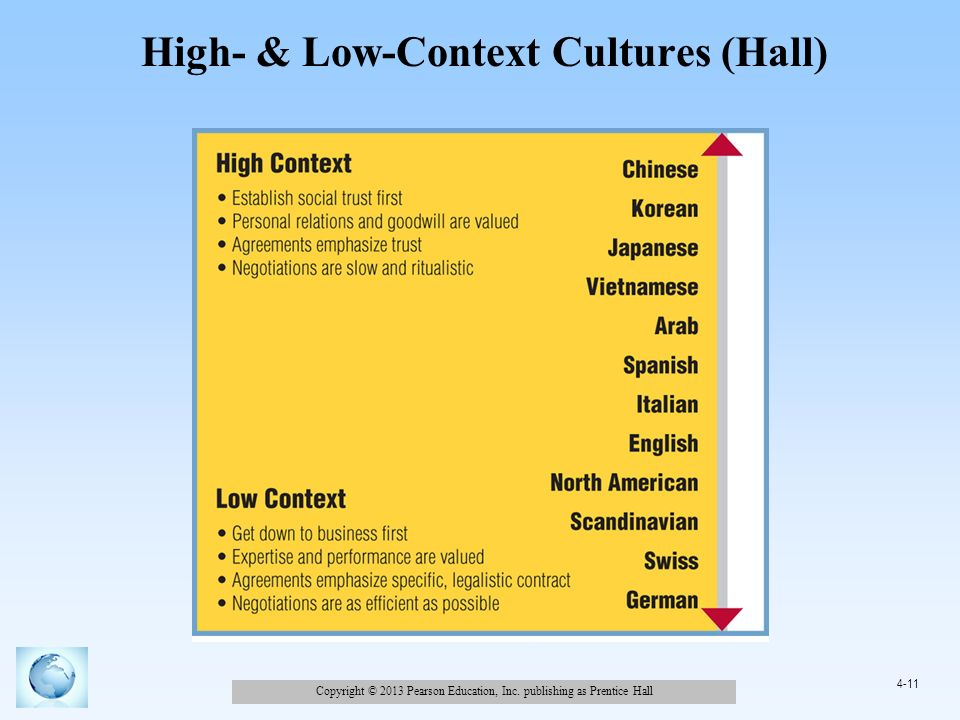 high and low context cultures hofstede's Low context culture high-context culture and low-context culture are terms used to describe cultures based on how explicit the messages.