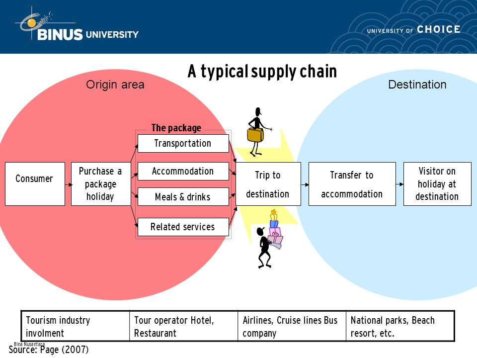 travel agency supply chain essay Marketing channels in the supply chain the notion of a channel of distribution may sound unlikely for a service product (such as health care or air travel).