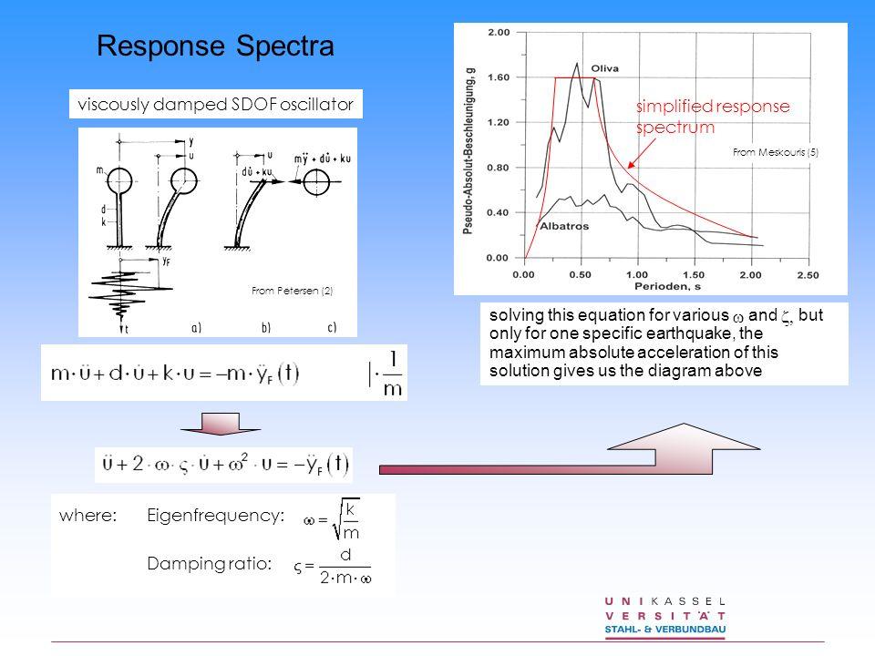 Response Spectra viscously damped SDOF oscillator