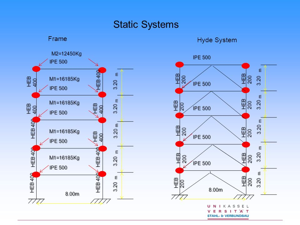 Static Systems Frame Hyde System M2=12450Kg M1=16185Kg IPE 500 IPE 500