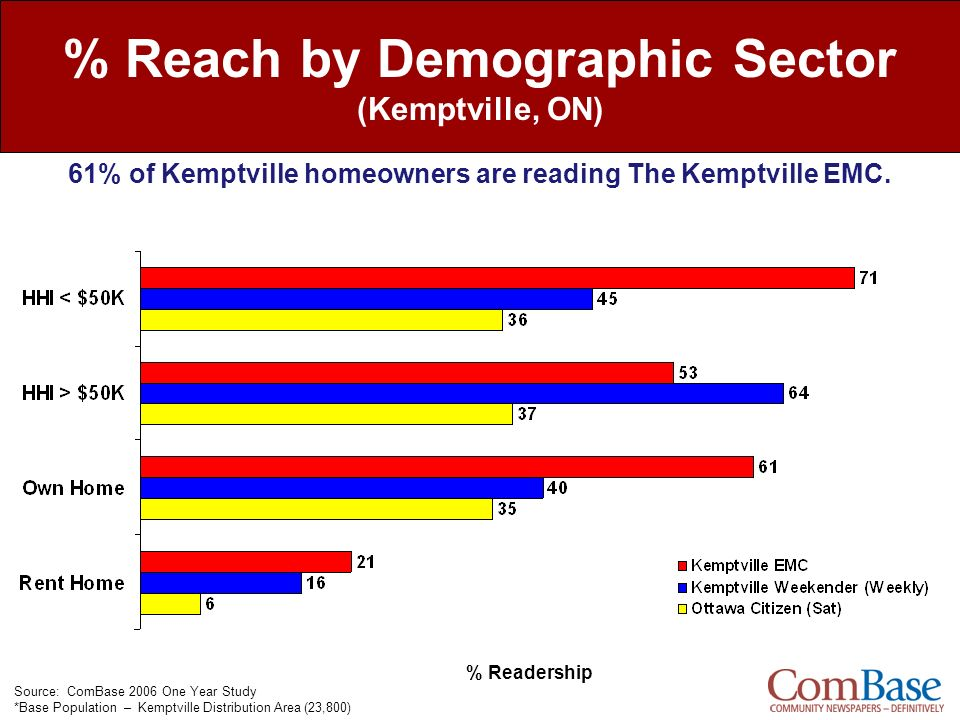 % Reach by Demographic Sector (Kemptville, ON)