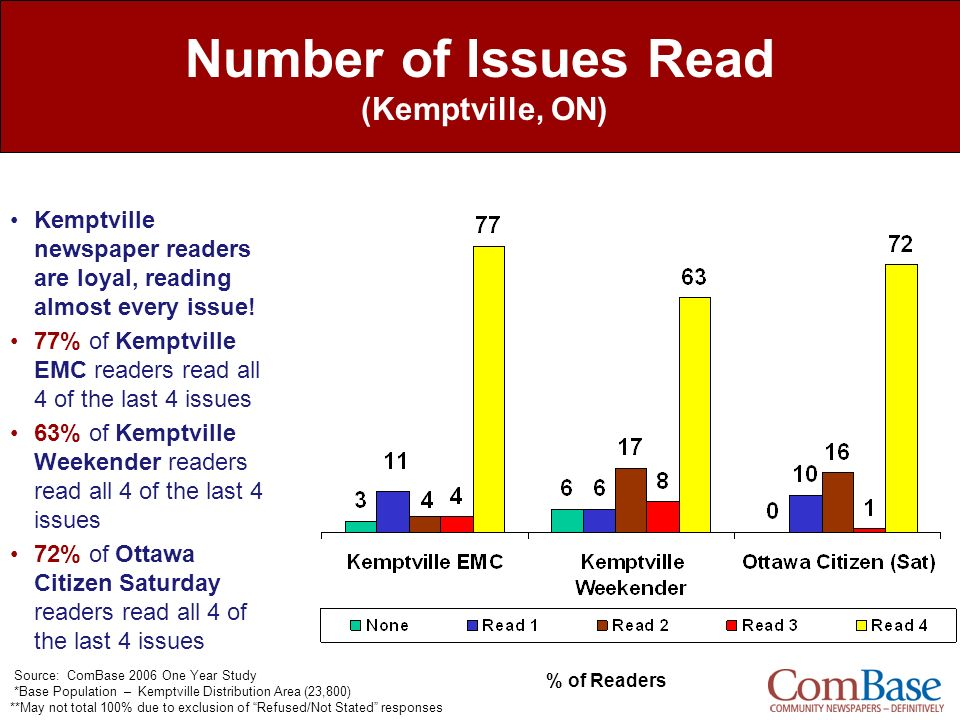 Number of Issues Read (Kemptville, ON)