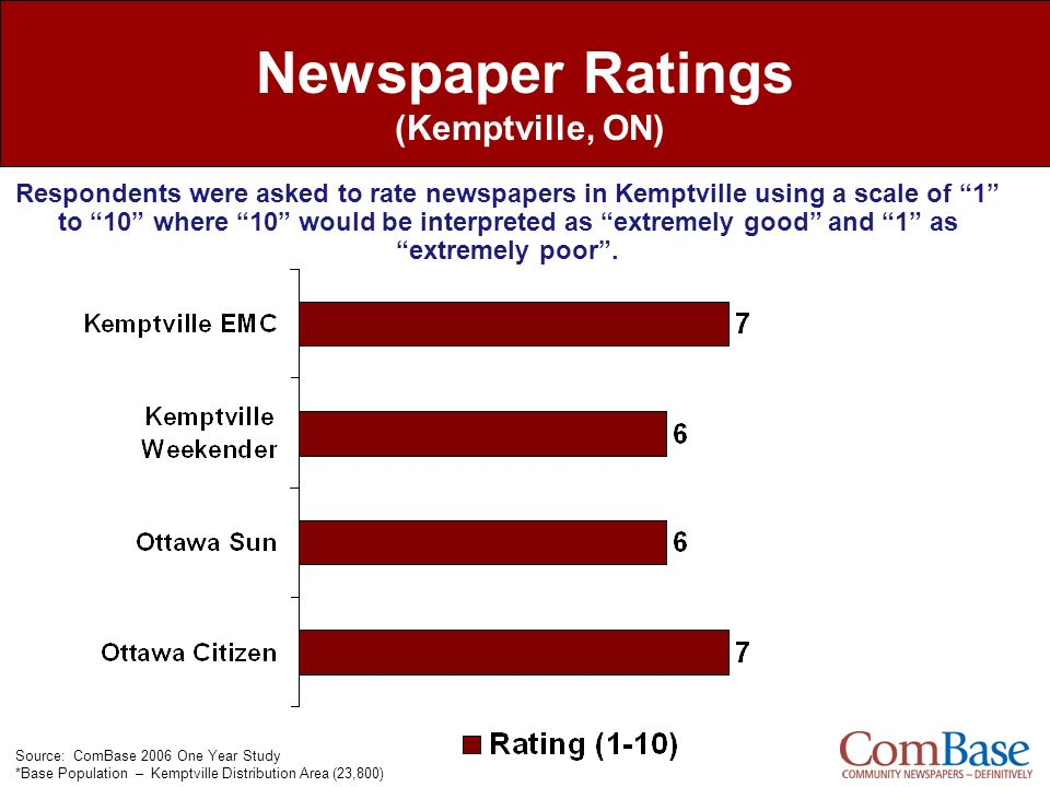 Newspaper Ratings (Kemptville, ON)
