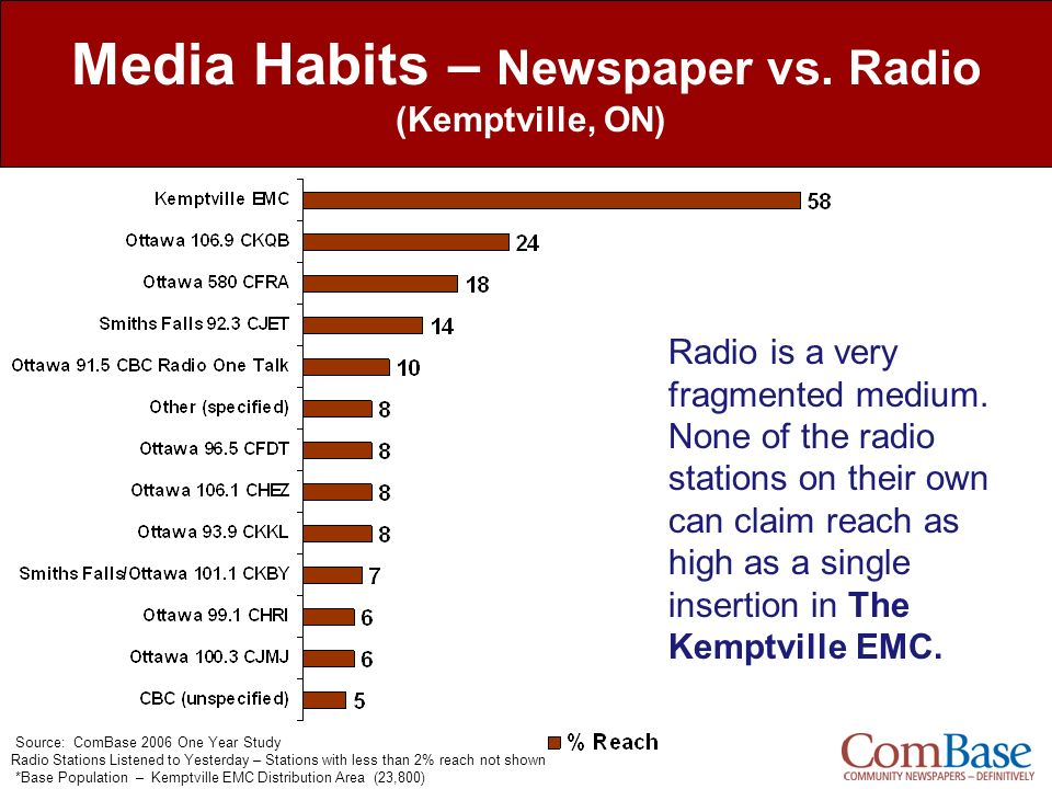 Media Habits – Newspaper vs. Radio (Kemptville, ON)