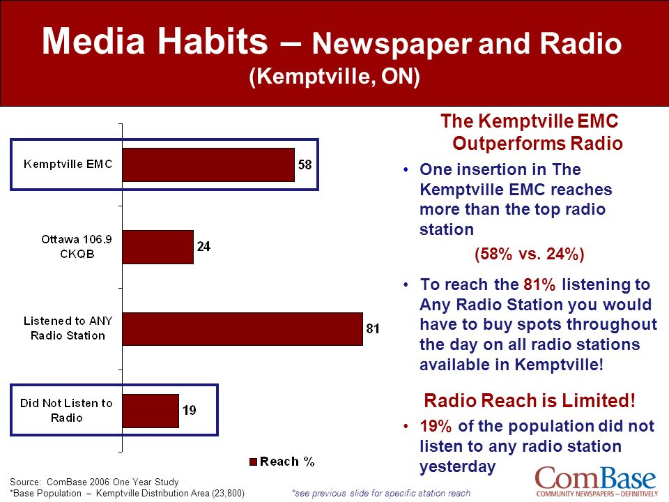 Media Habits – Newspaper and Radio (Kemptville, ON)