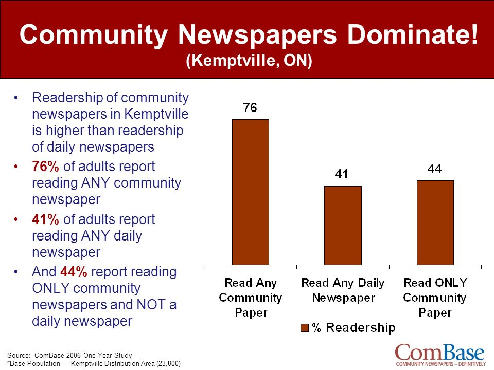 Community Newspapers Dominate! (Kemptville, ON)
