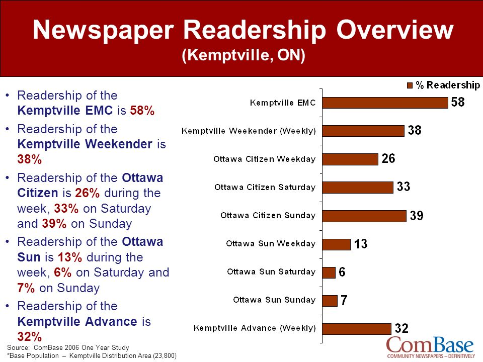 Newspaper Readership Overview (Kemptville, ON)