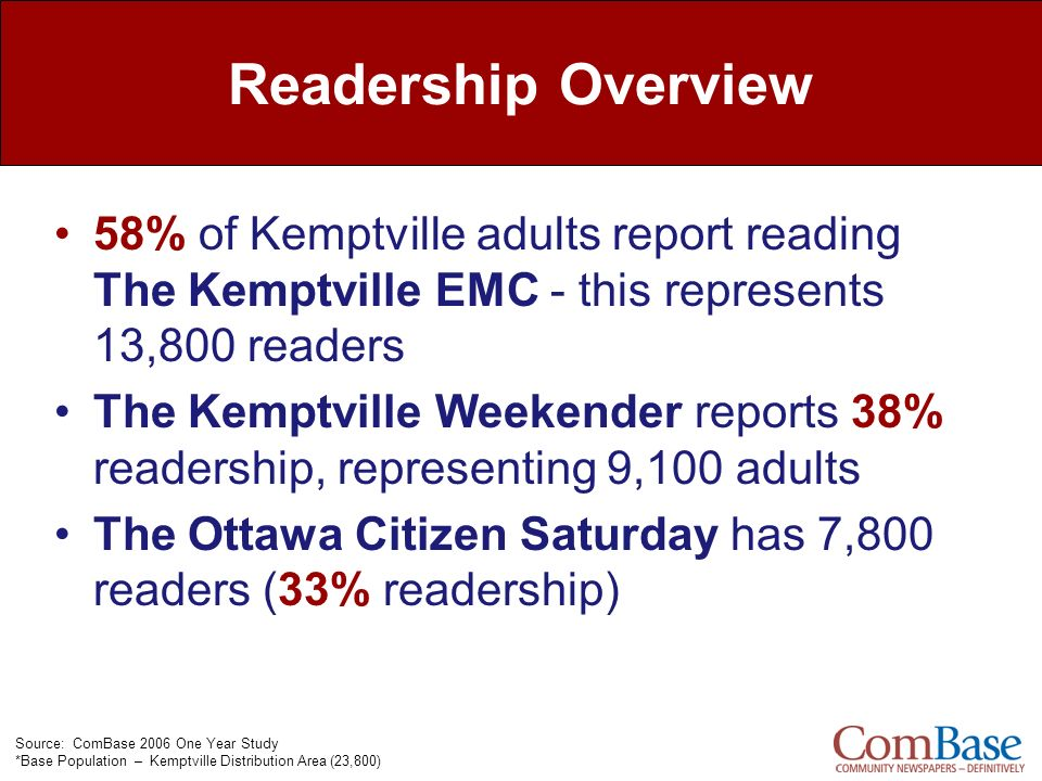 Readership Overview 58% of Kemptville adults report reading The Kemptville EMC - this represents 13,800 readers.