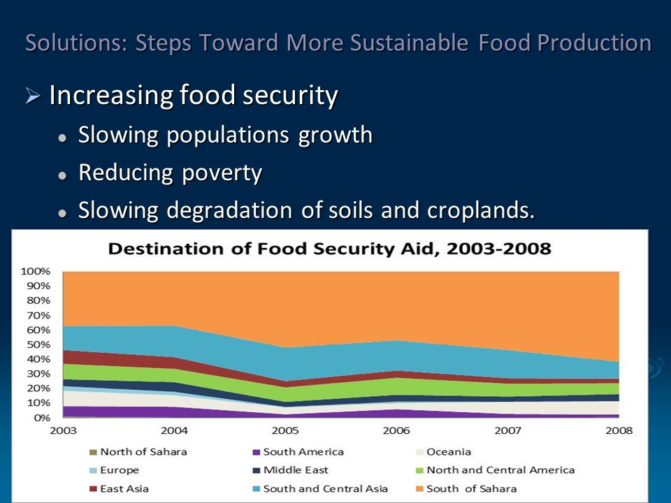 essay on sustainable food production When the production of food and fiber degrades the natural resource base consumers can play a critical role in creating a sustainable food system.