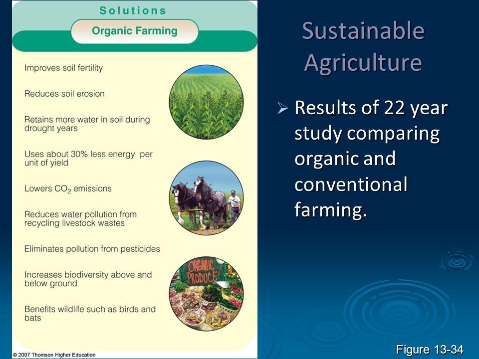 Food Soil Conservation And Pest Management Ppt Video